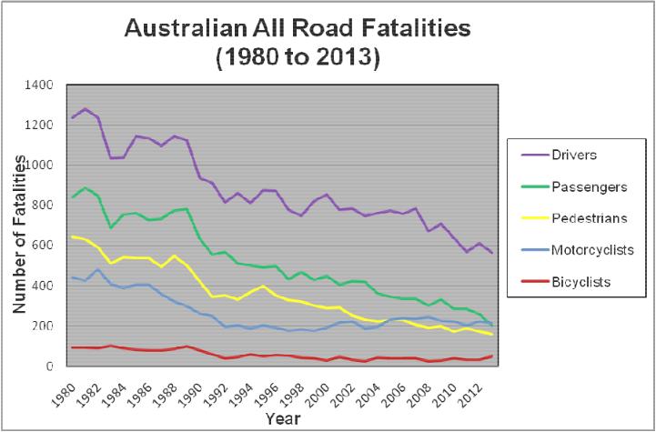 Statistics Conehead Helmets