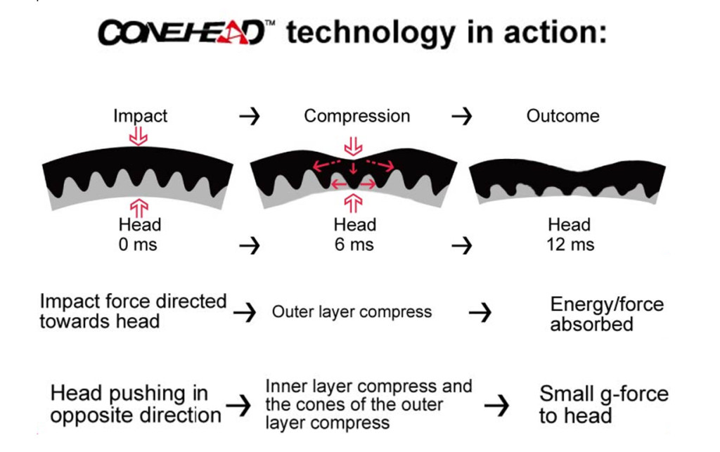 conehead-technology-inaction